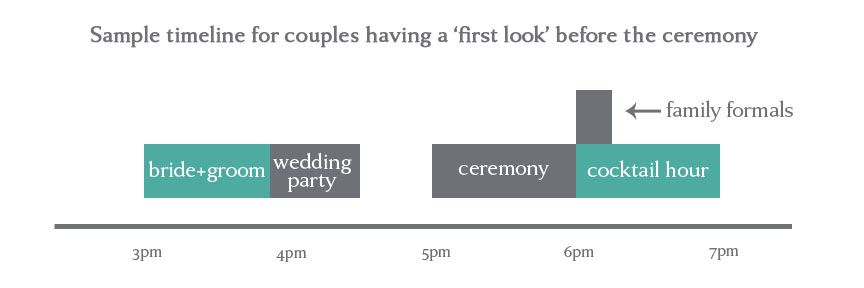 Sample Schedule For First Look Couples. If ...